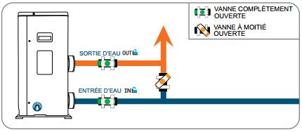 réglage-kit-by-pass-sortie-eau